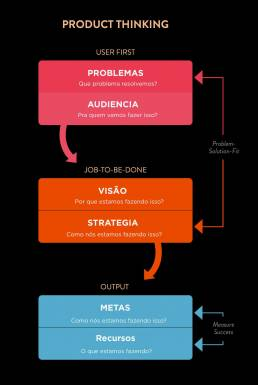 denilsonsilva-product-thinking-2-min